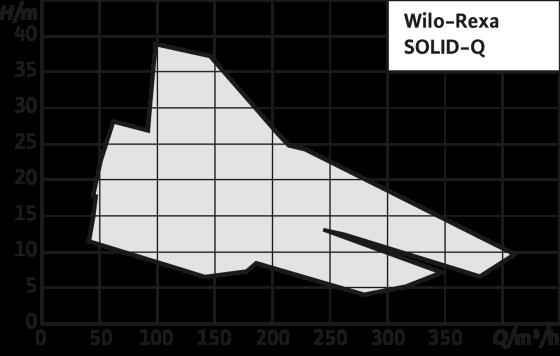 Wilo-Rexa SOLID-Q