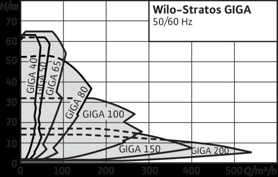 Wilo-Stratos GIGA