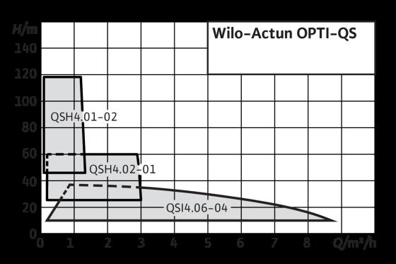 Wilo-Actun OPTI-QS