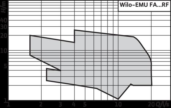 Wilo-EMU FA RF