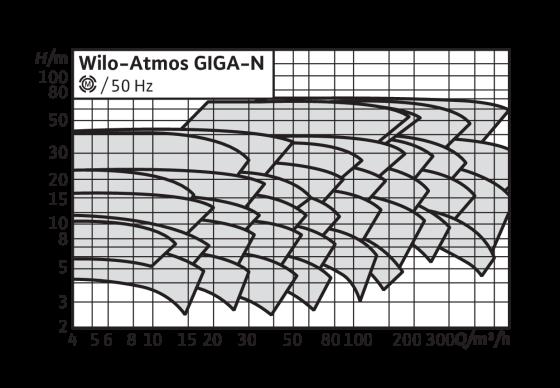 Wilo-Atmos GIGA-N