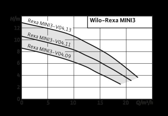 Wilo-Rexa MINI3
