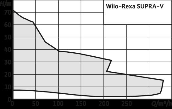 Wilo-Rexa SUPRA-V