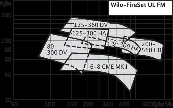 Wilo-FireSet UL FM