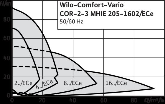 Wilo-Comfort-Vario COR MHIE/ECe