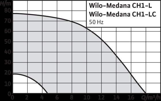 Wilo-Medana CH1-LC