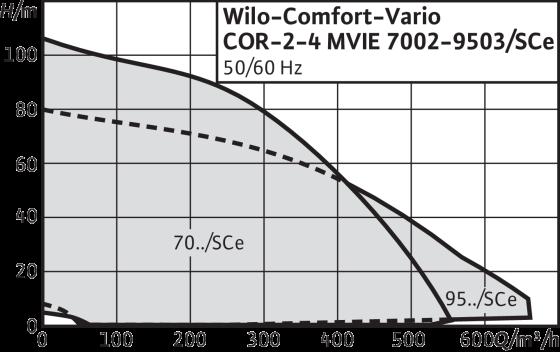 Wilo-Comfort-Vario COR MVIE/SCe