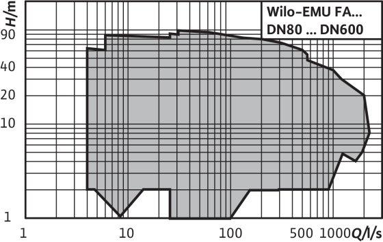 Wilo-EMU FA (konfigürasyonlu)