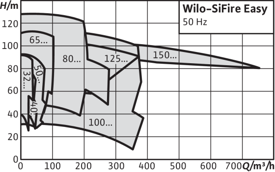 Wilo-SiFire Easy