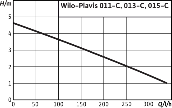 Wilo-Plavis 015-C