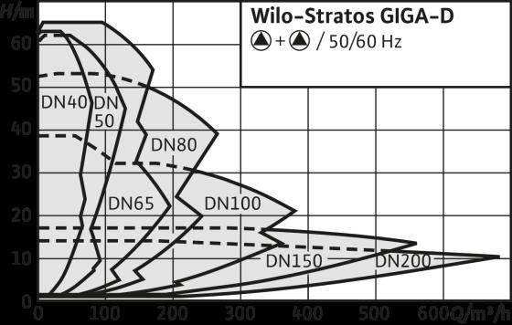 Wilo-Stratos GIGA-D