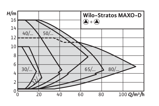 Wilo-Stratos MAXO-D