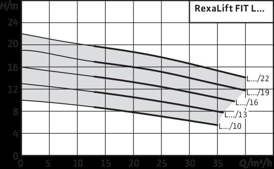 Wilo-RexaLift FIT L