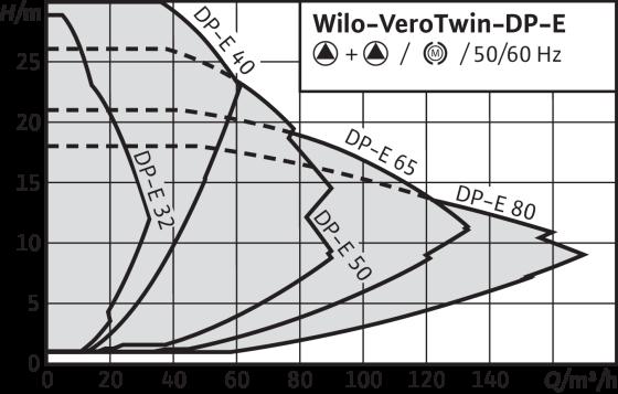 Wilo-VeroTwin-DP-E