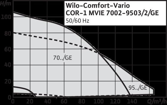 Wilo-Comfort-Vario COR-1 MVIE-GE