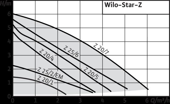 Wilo-Star-Z