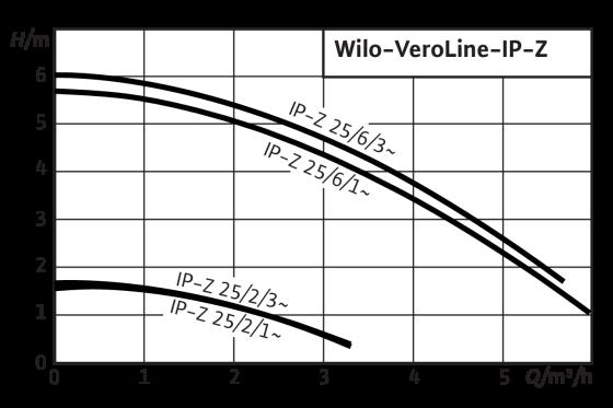 Wilo-VeroLine-IP-Z