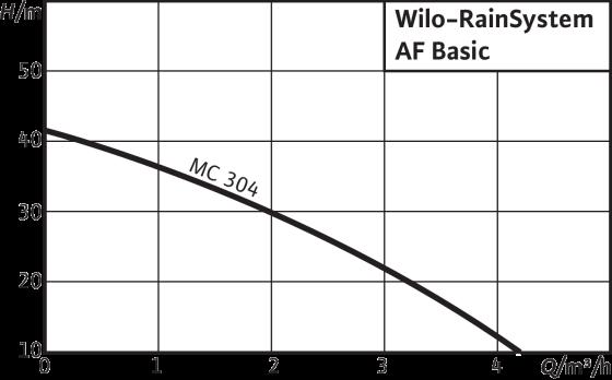 Wilo-RainSystem AF Basic