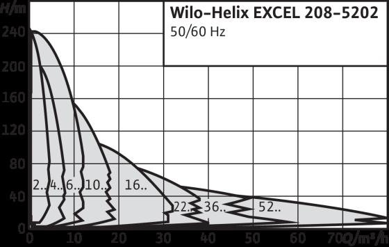Wilo-Helix EXCEL