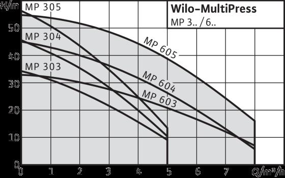 Wilo-MultiPress MP