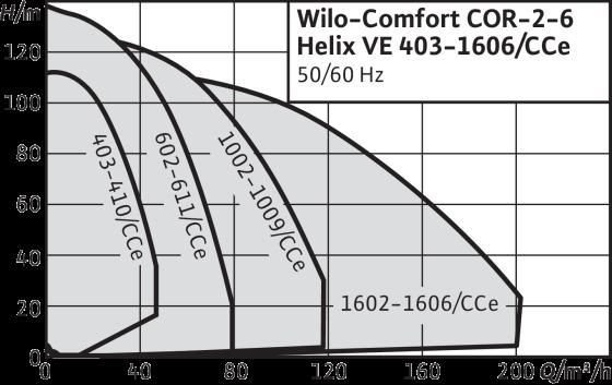 Wilo-Comfort COR Helix VE/CCe