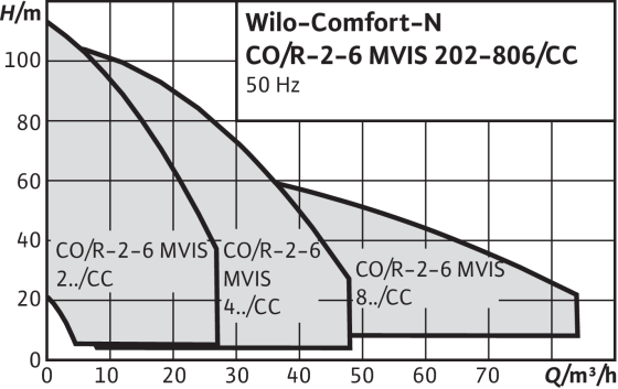 Wilo-Comfort-N CO-/COR-MVIS/CC