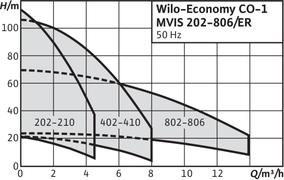 Wilo-Economy CO-1 MVIS/ER