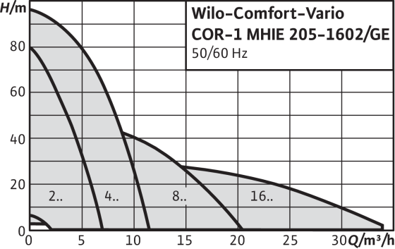 Wilo-Comfort-Vario COR-1 MHIE-GE