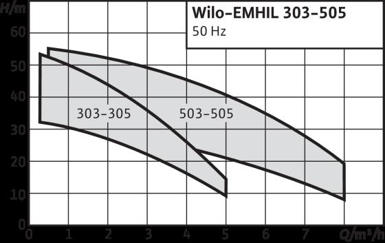 Wilo-EMHIL