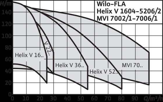 Wilo-FLA-1