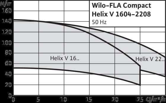 Wilo-FLA Compact-1 Helix V
