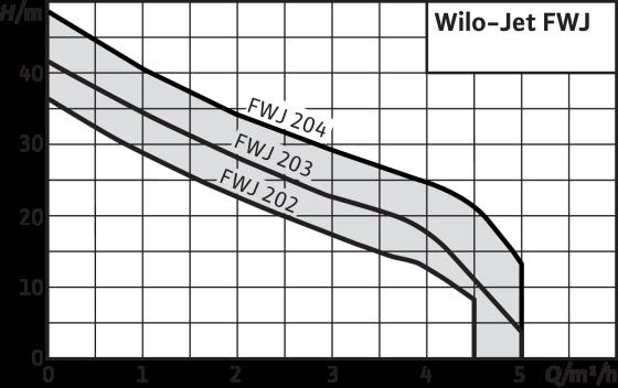 Wilo-Jet FWJ