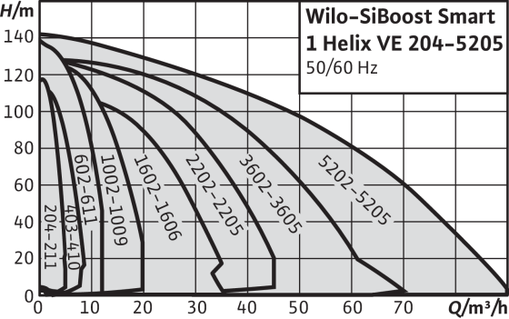 Wilo-SiBoost Smart 1 Helix VE