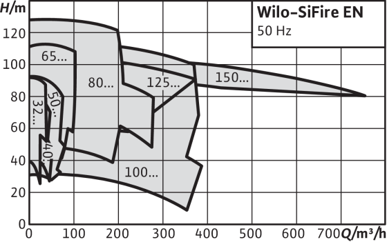 Wilo-SiFire EN