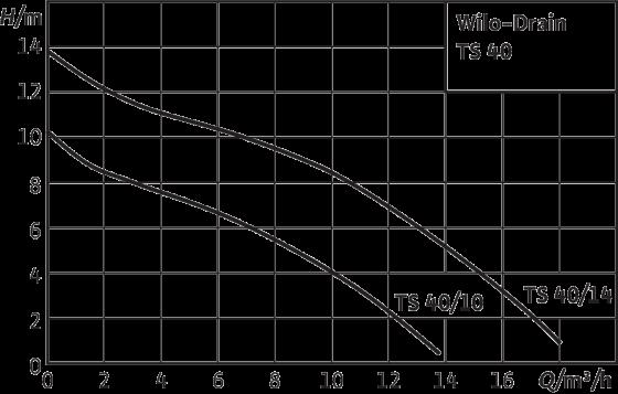 Wilo-Drain TS 40