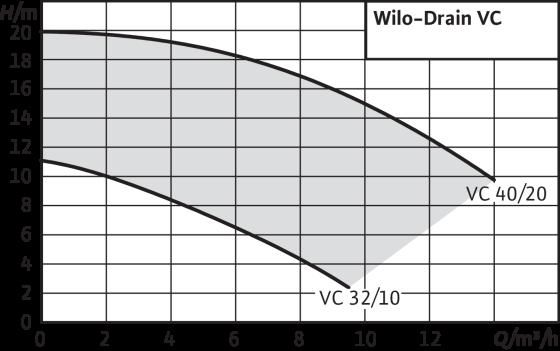 Wilo-Drain VC