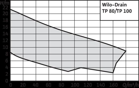 Wilo-Drain TP 80/TP 100