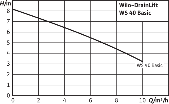 Wilo-Wilo-DrainLift WS 40/50 Basic