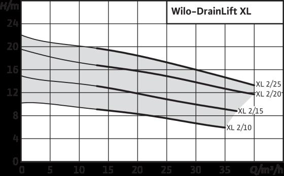 Wilo-DrainLift XL