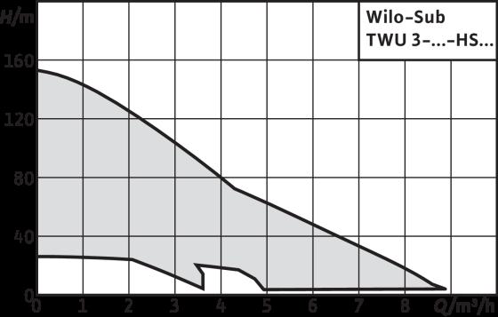 Wilo-Sub TWU 3 HS