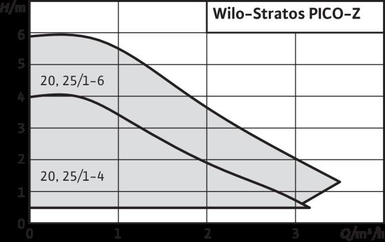 Wilo-Stratos PICO-Z