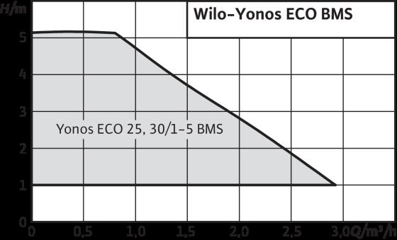 Wilo-Yonos ECO-BMS