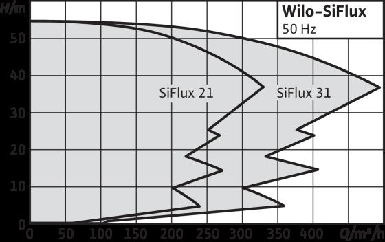 Wilo-SiFlux