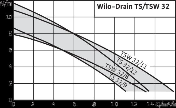Wilo-Drain TS/TSW 32
