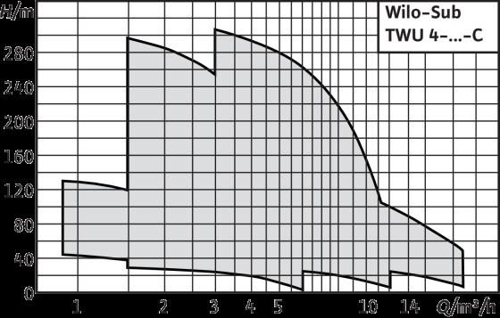 Wilo-Sub TWU 4