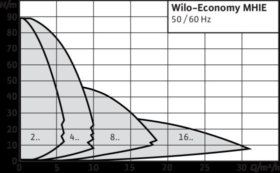 Wilo-Economy MHIE