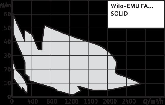 Wilo-EMU FA SOLID