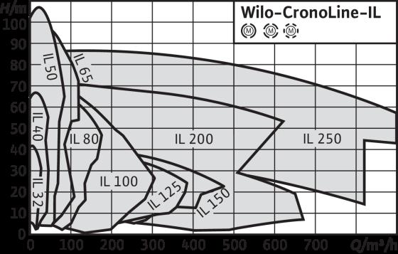 Wilo-CronoLine-IL