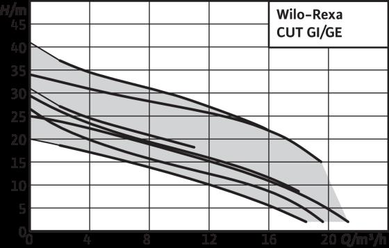 Wilo-Rexa CUT