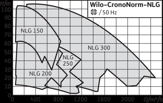 Wilo-CronoNorm-NLG